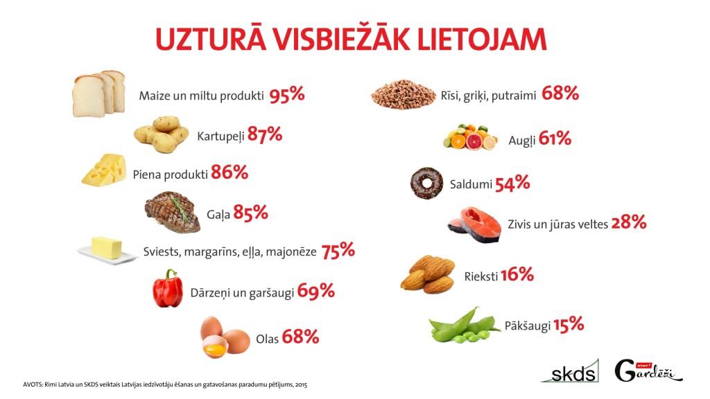 Rimi_SKDS_Uztura biezak lietojam_infografika_20032015